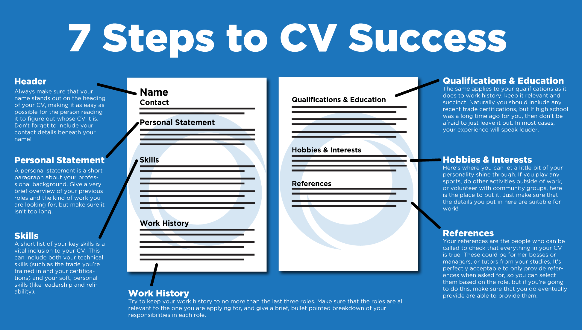 cv writing tips and template